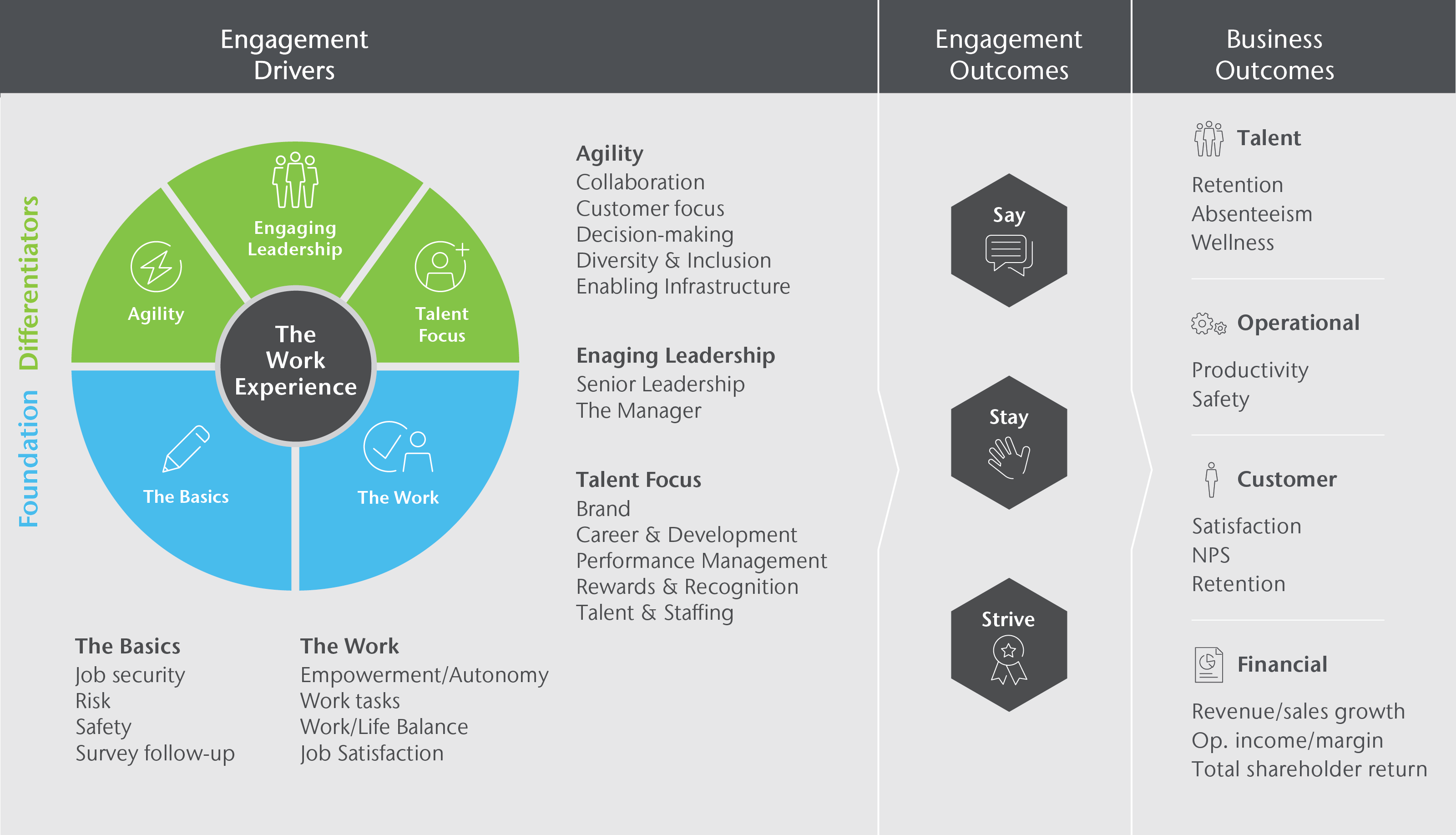 Aon's Employee Engagement Model